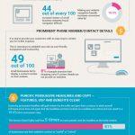 WordPress infographic website