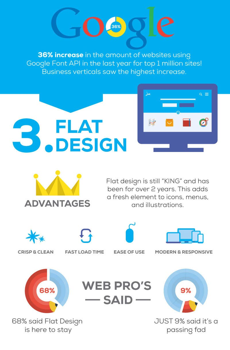 WordPress infographic website